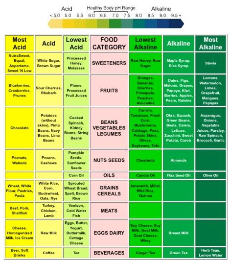 What Foods Will Make My Body Alkaline